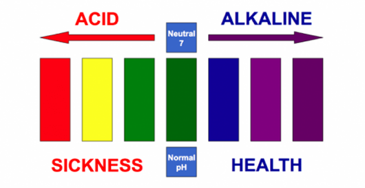 Acid Alkaline Imbalance: The Cause of Most Diseases